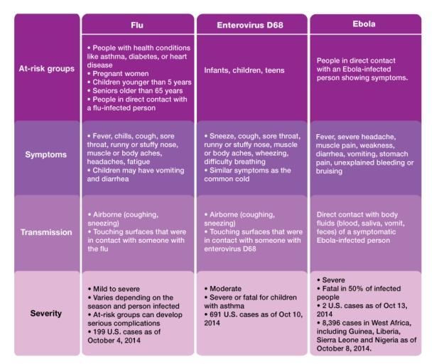 Disease-Chart