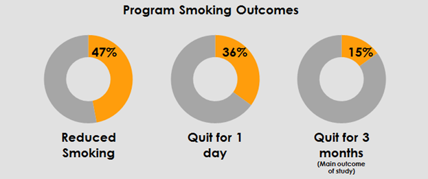smoking outcomes