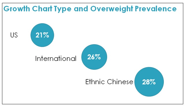 image showing growth chart type and overweight prevalence