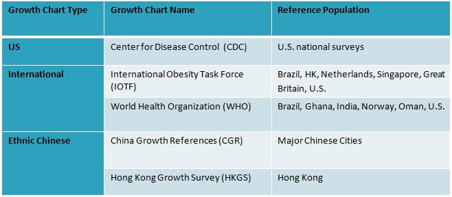 table chart of growth chart comparisons