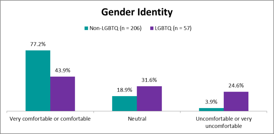 bar graph comparing LGBTQ and non-LGBTQ's comfort level in discussing gender identity