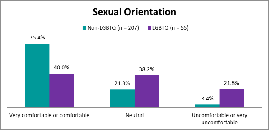 bar graph comparing LGBTQ and non-LGBTQ's comfort level in discussing sexual orientation