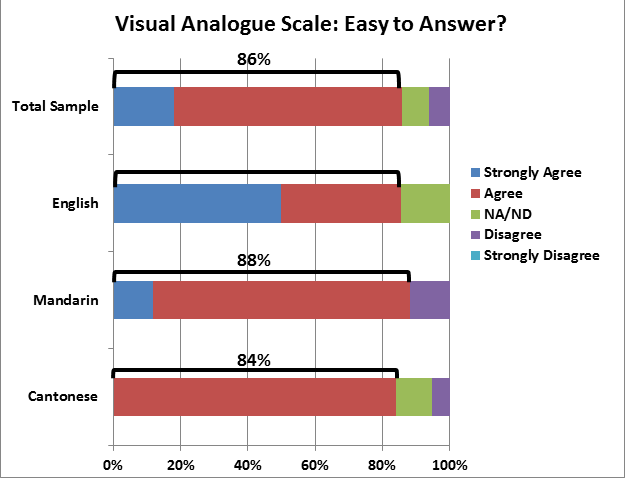 Chart of Visual Analogue Scale